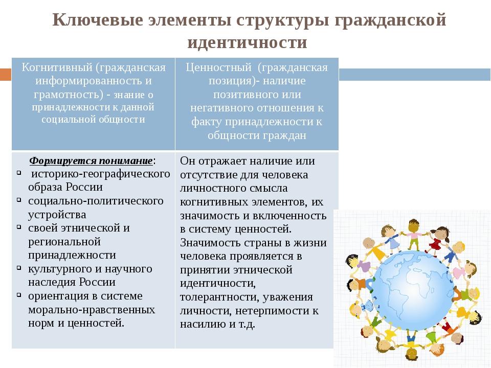 Ключевые элементы структуры гражданской идентичности Когнитивный (гражданская...