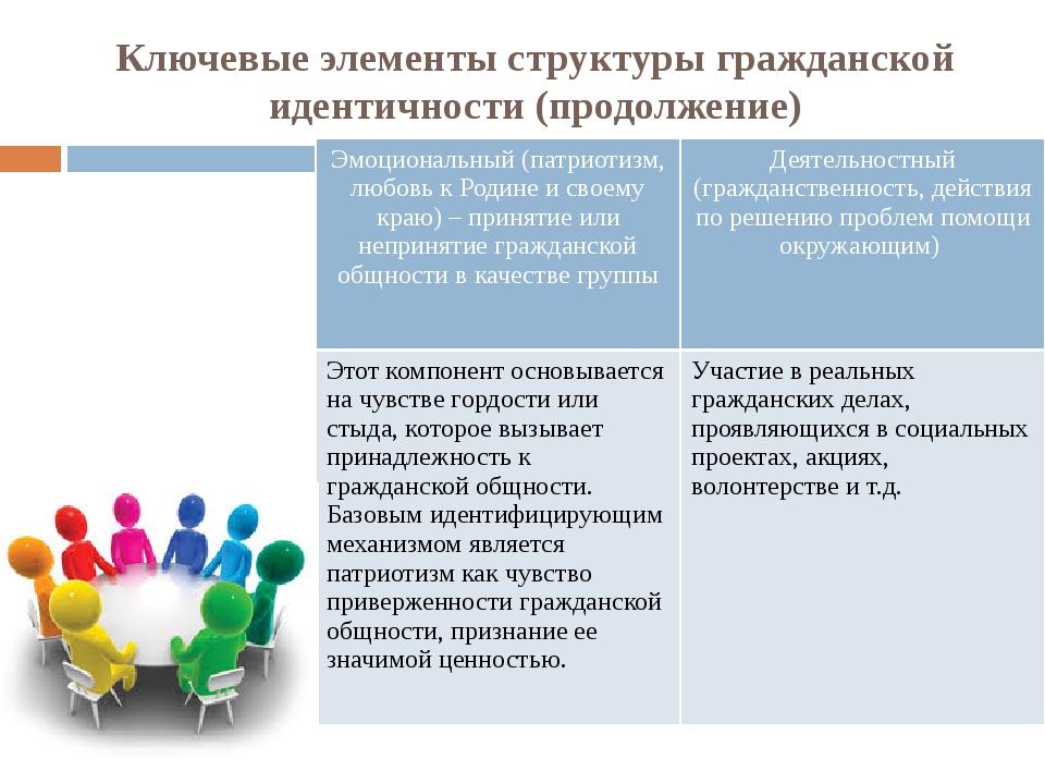 Ключевые элементы структуры гражданской идентичности (продолжение) Эмоциональ...