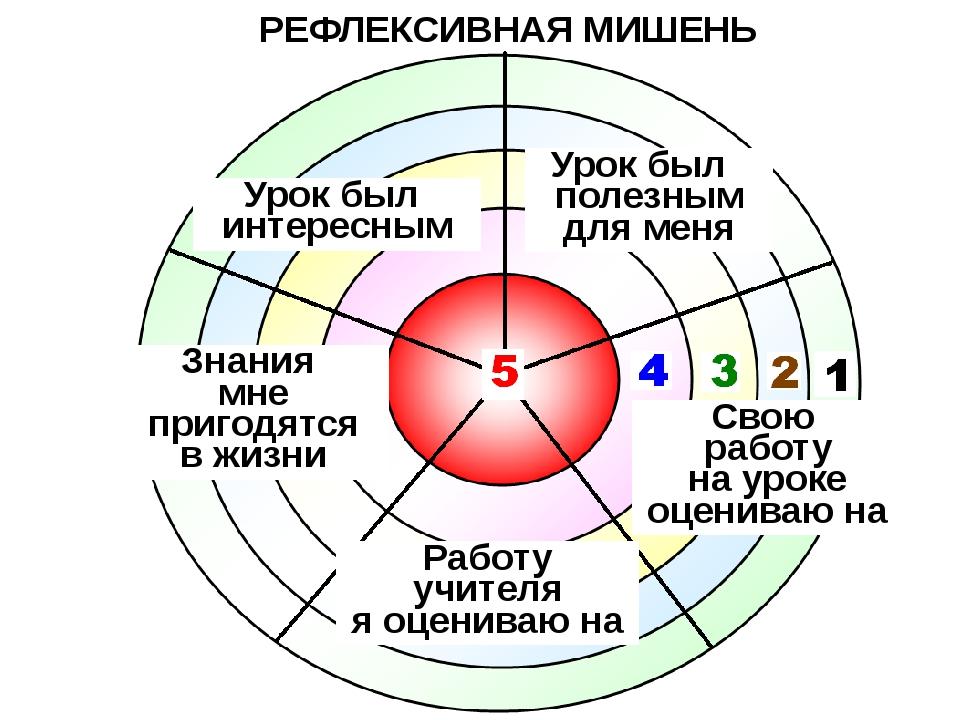РЕФЛЕКСИВНАЯ МИШЕНЬ Урок был интересным Урок был полезным для меня Знания мне...
