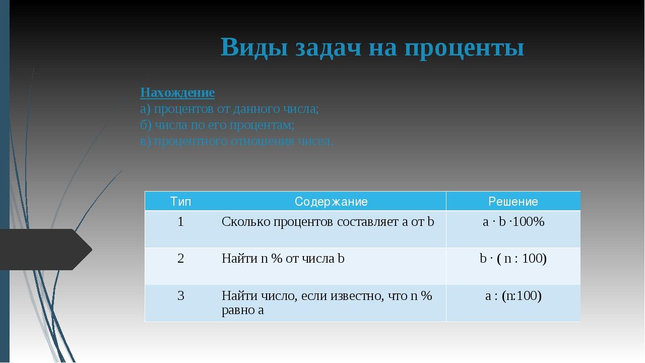 Виды задач на проценты Нахождение а) процентов от данного числа; б) числа по...