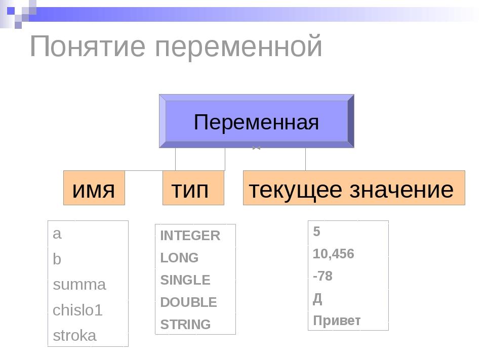 Понятие переменной a b summa chislo1 stroka INTEGER LONG SINGLE DOUBLE STRING...