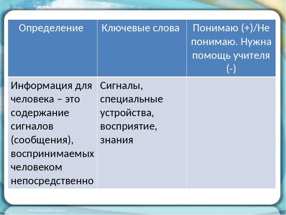 Определение Ключевые слова Понимаю(+)/Не понимаю. Нужна помощь учителя (-) Ин...