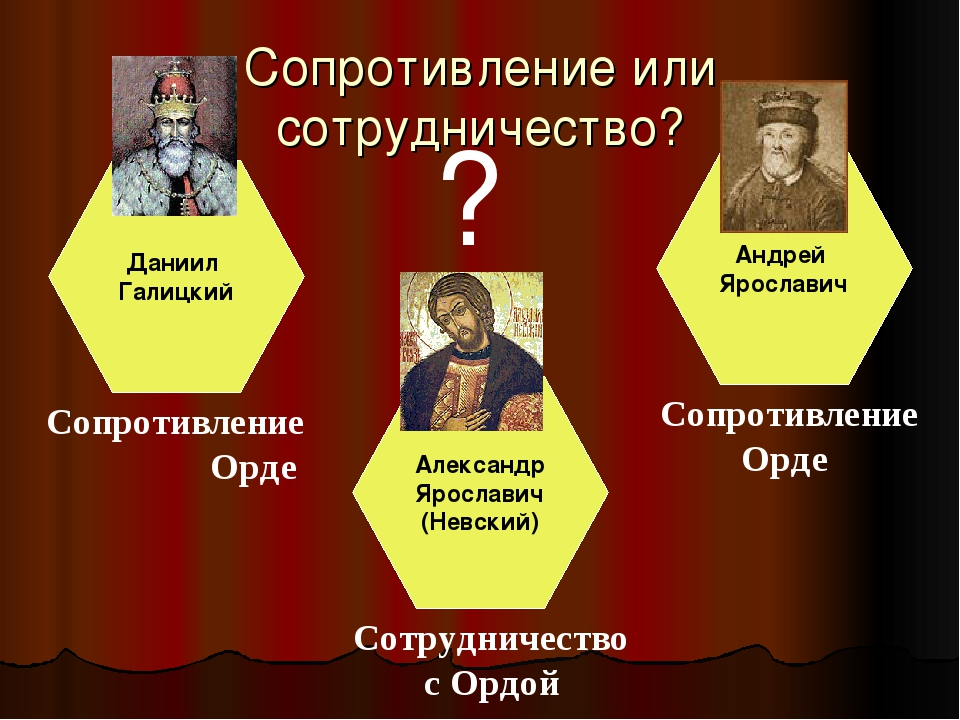Сопротивление или сотрудничество? Даниил Галицкий Александр Ярославич (Невски...
