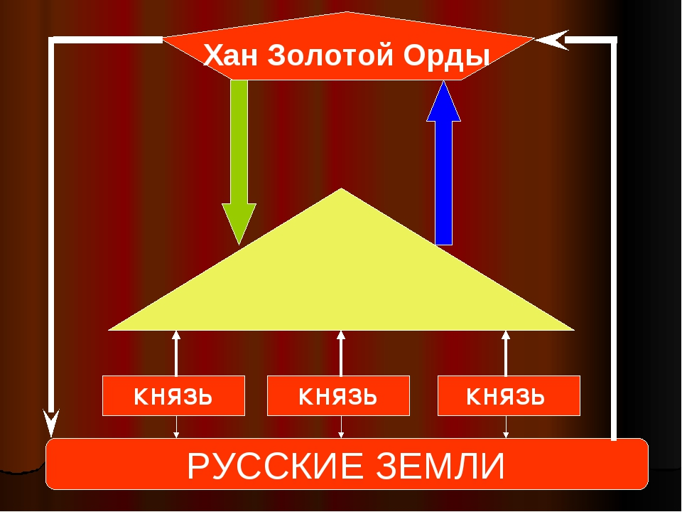Хан Золотой Орды РУССКИЕ ЗЕМЛИ КНЯЗЬ КНЯЗЬ КНЯЗЬ