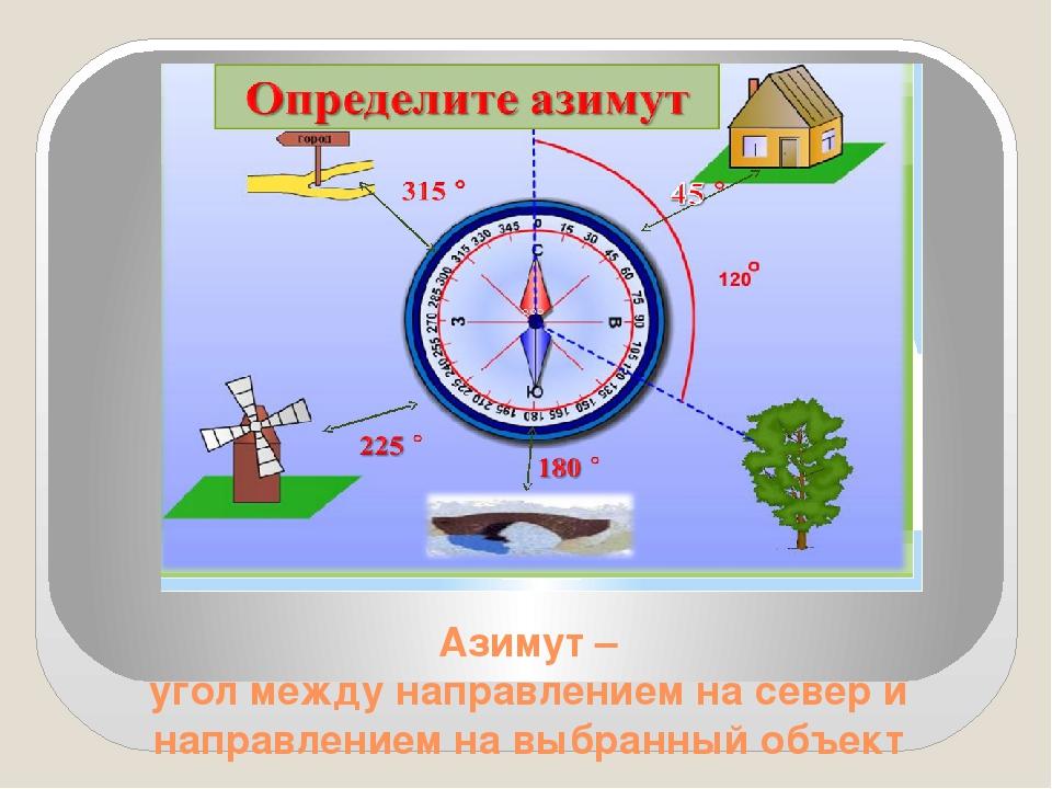 Азимут – угол между направлением на север и направлением на выбранный объект