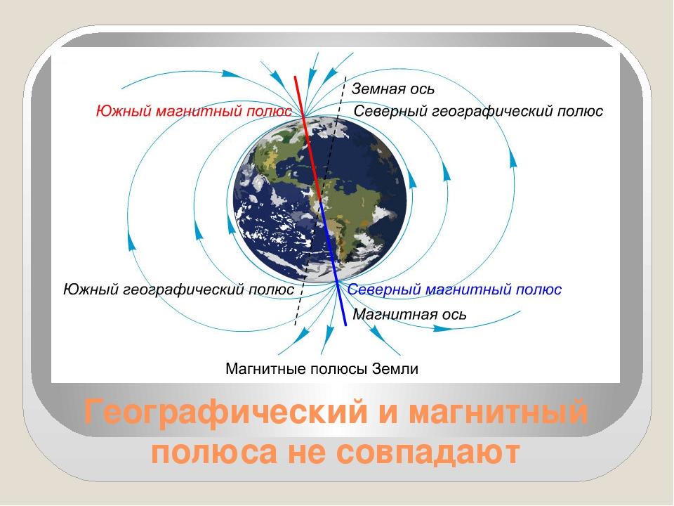 Географический и магнитный полюса не совпадают