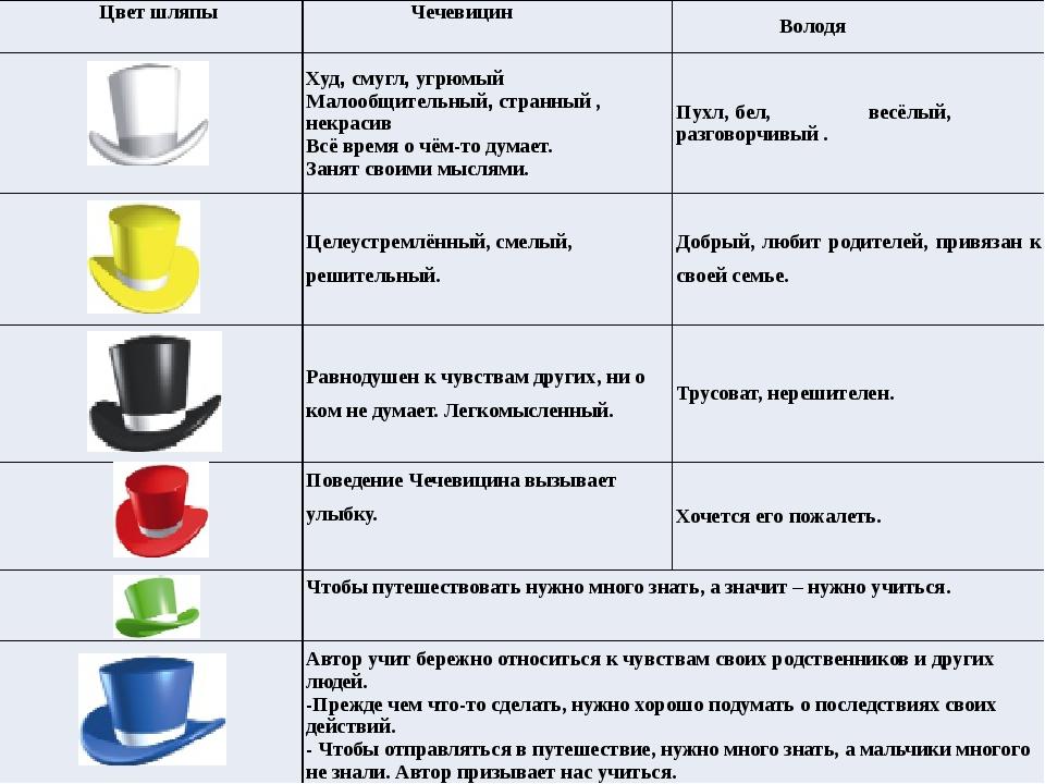 Цвет шляпы Чечевицин Володя Худ,смугл,угрюмый Малообщительный,странный , не...