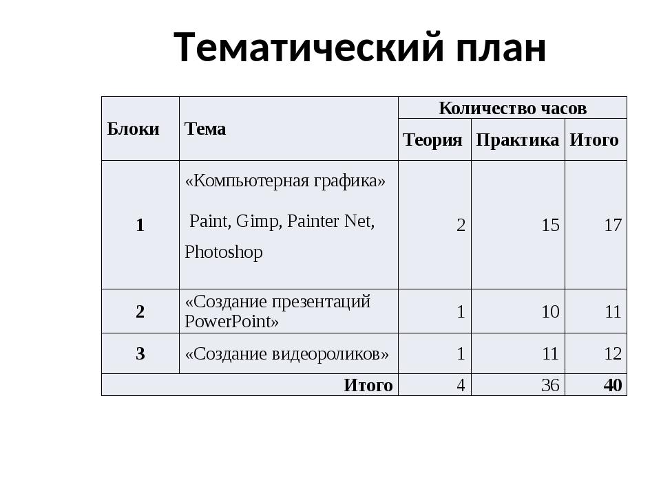 Тематический план Блоки Тема Количество часов Теория Практика Итого 1 «Компью...