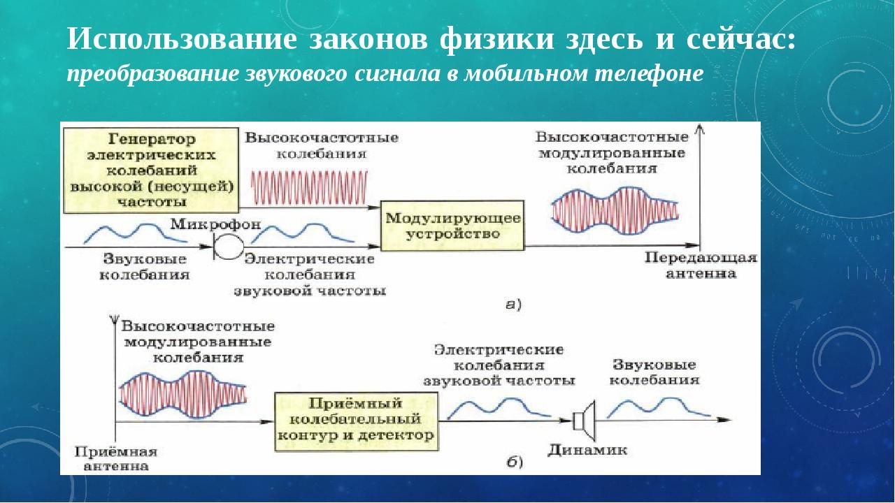 Использование законов физики здесь и сейчас: преобразование звукового сигнала...