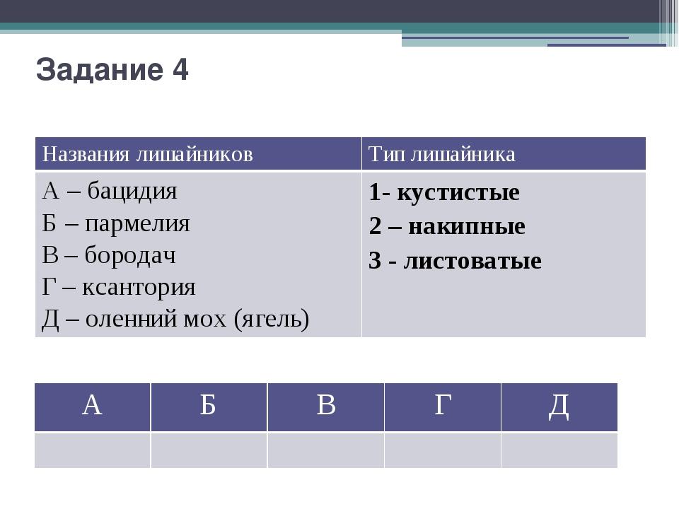 Задание 4 Названия лишайников Тип лишайника А –бацидия Б – пармелия В – бород...