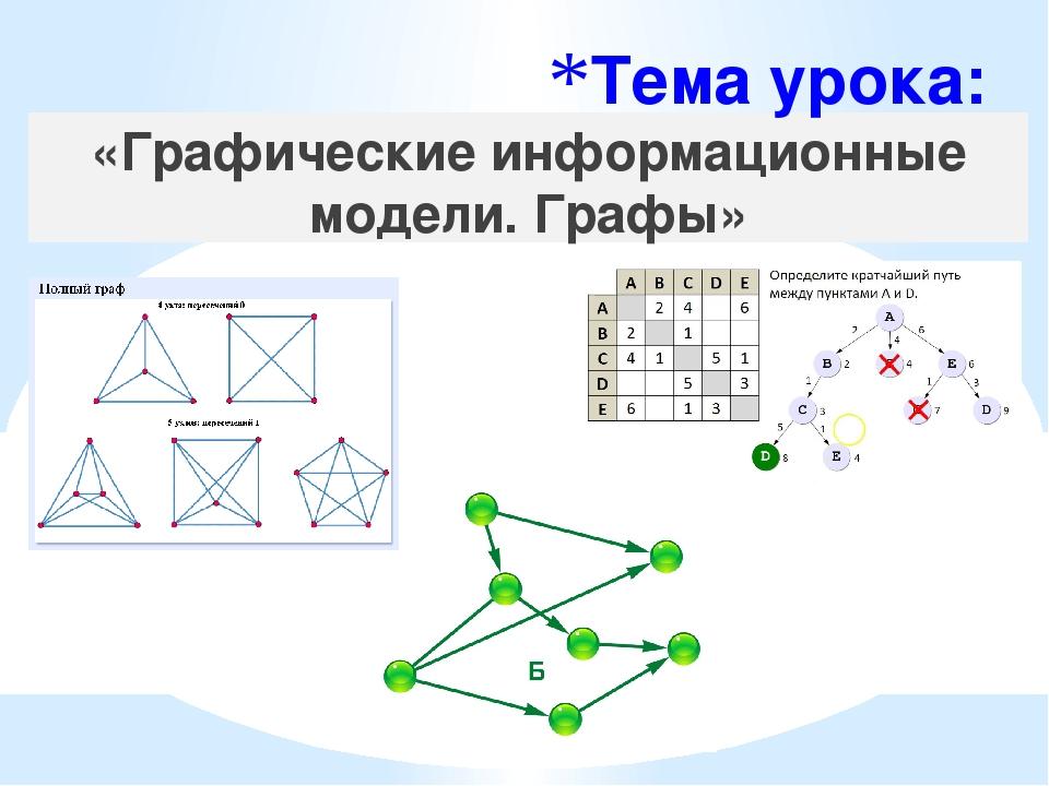 построение графических моделей практическая работа 9 класс
