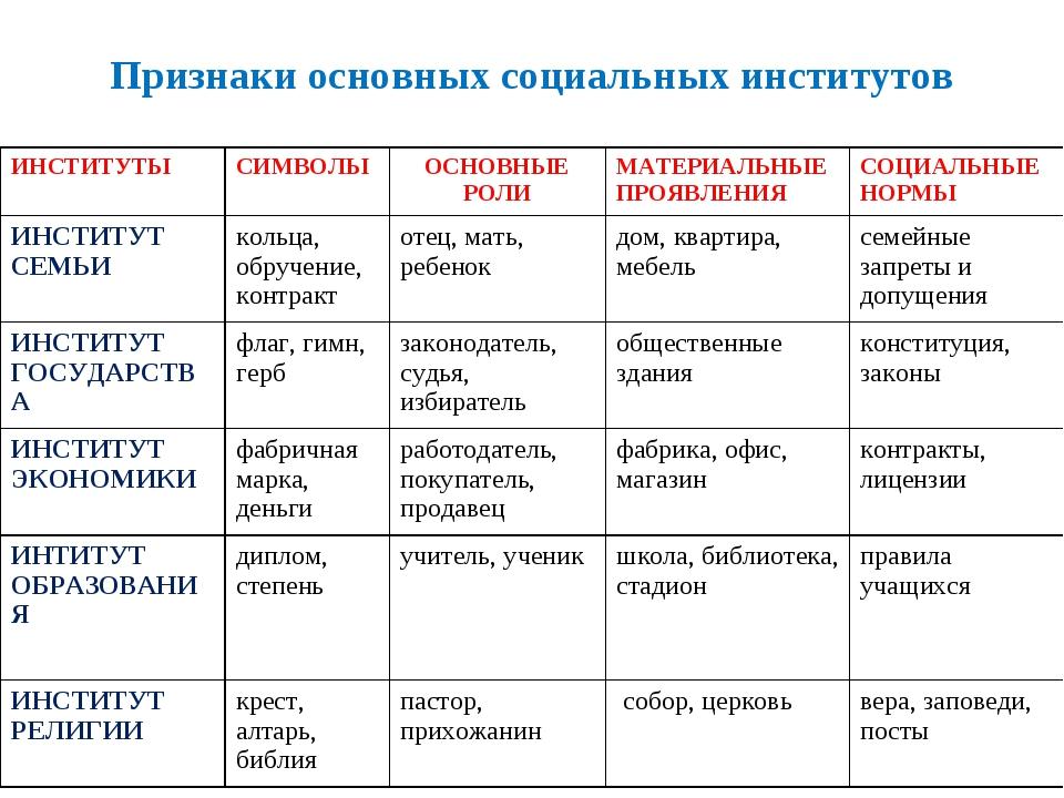 Признаки основных социальных институтов ИНСТИТУТЫСИМВОЛЫОСНОВНЫЕ РОЛИМАТЕР...