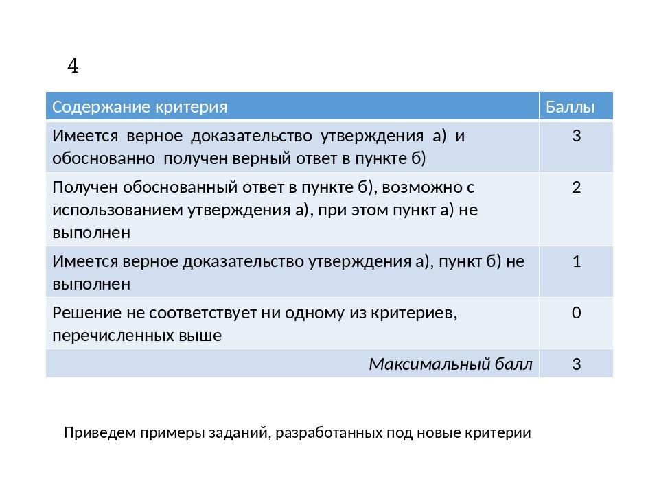 Критерии оценивания выполнения заданий С4 Приведем примеры заданий, разработа...