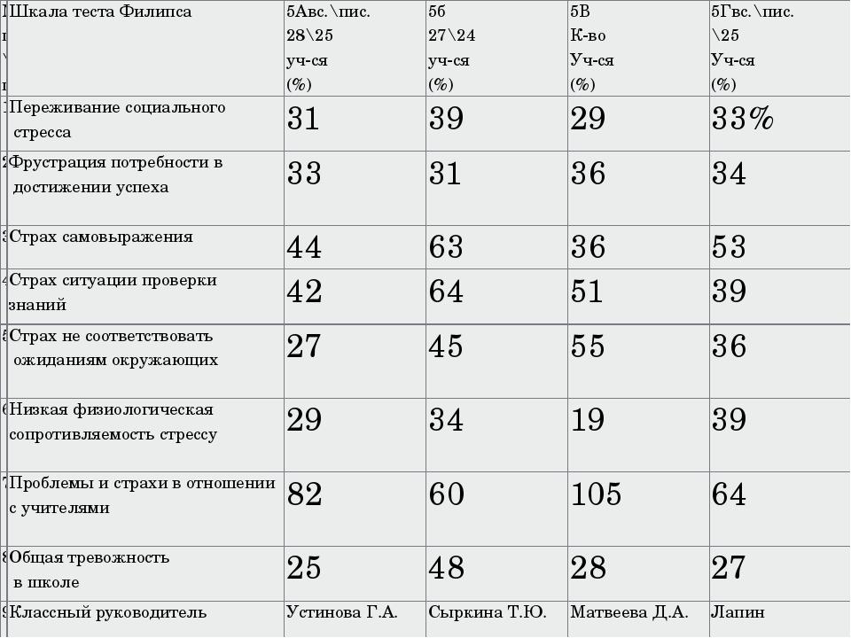 № п\п Шкала теста Филипса 5Авс.\пис. 28\25 уч-ся (%) 5б 27\24 уч-ся (%) 5В К-...