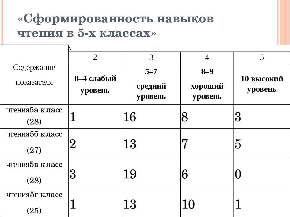 «Сформированность навыков чтения в 5-х классах» Содержание показателя  2 3 4...