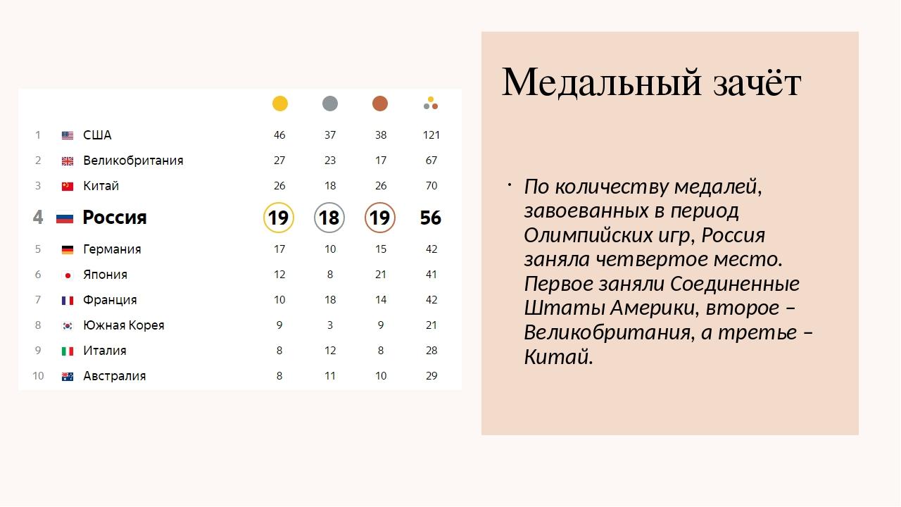Медальный зачёт По количеству медалей, завоеванных в период Олимпийских игр,...