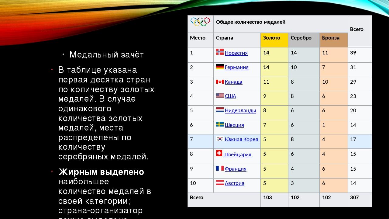 Медальный зачёт В таблице указана первая десятка стран по количеству золотых...