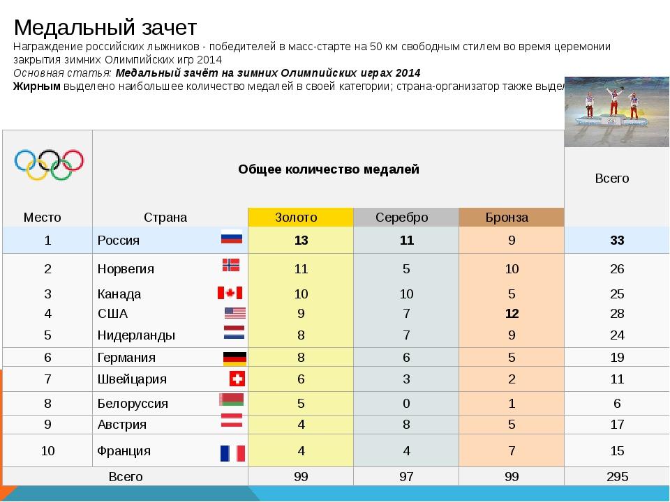 Медальный зачет Награждение российских лыжников - победителей вмасс-старте...