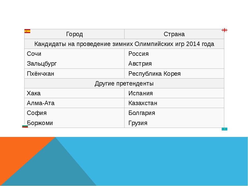 Город Страна Кандидаты на проведениезимних Олимпийских игр2014 года Сочи ...