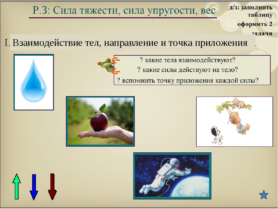 Взаимодействие тел, направление и точка приложения