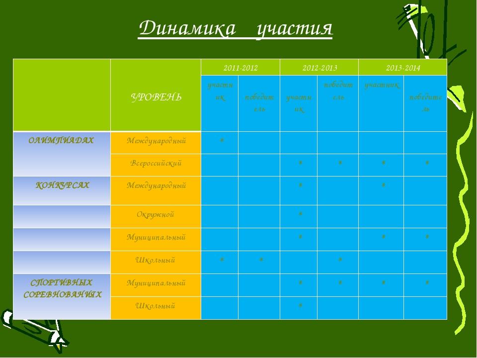 Динамика участия УРОВЕНЬ 2011-2012 2012-2013 2013-2014 участник победитель уч...
