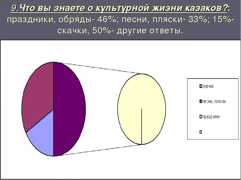 9.Что вы знаете о культурной жизни казаков?: праздники, обряды- 46%; песни, п...