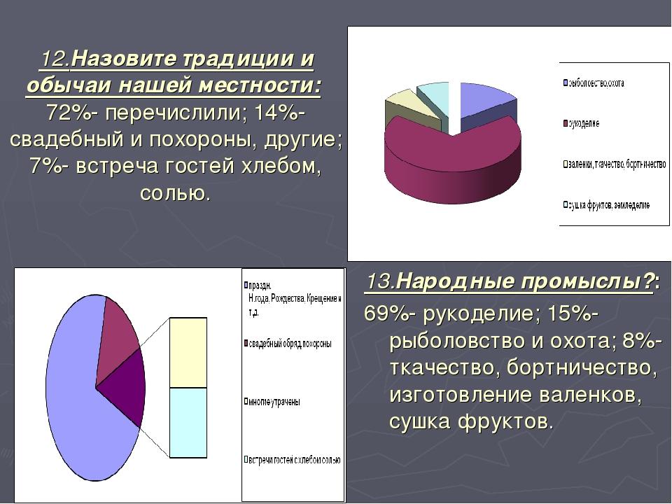12.Назовите традиции и обычаи нашей местности: 72%- перечислили; 14%- свадебн...