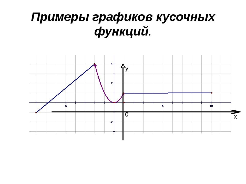 Примеры графиков кусочных функций. у х 0 Учитель: Графики таких функций выгля...