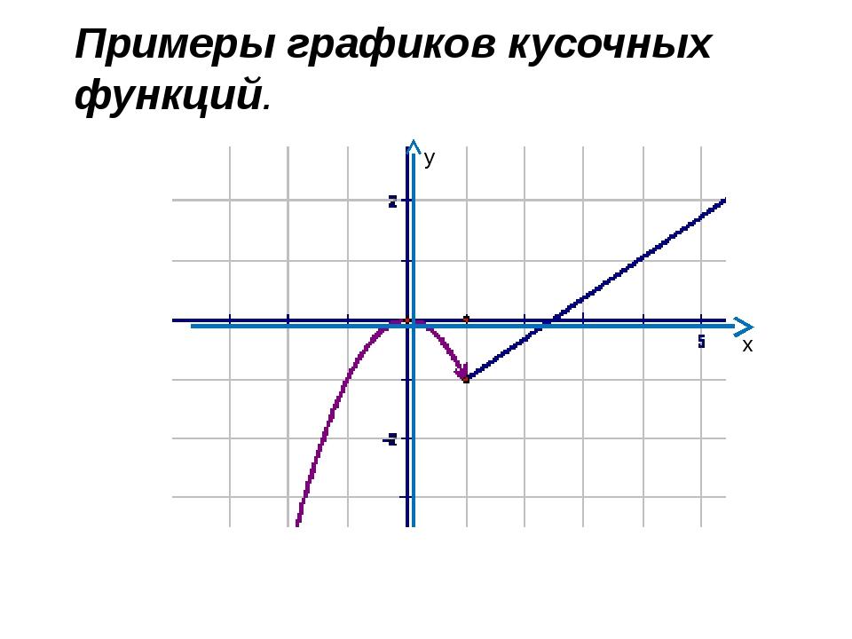 у х Примеры графиков кусочных функций.
