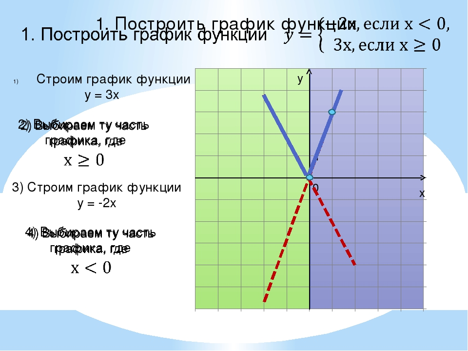 y x 0 1 Строим график функции у = 3х 3) Строим график функции у = -2х