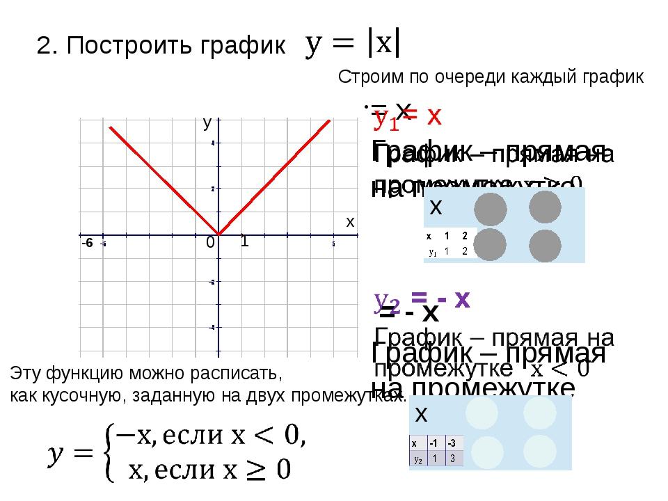 -6 1 0 у х 2. Построить график Эту функцию можно расписать, как кусочную, зад...