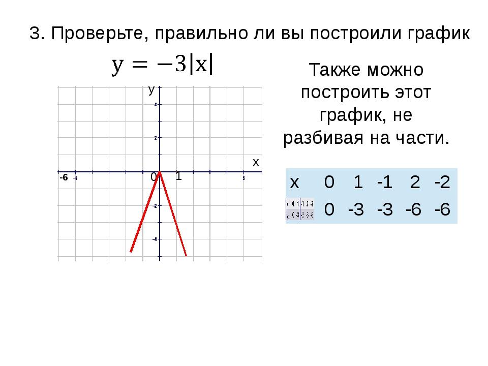 -6 1 0 у х 3. Проверьте, правильно ли вы построили график Также можно построи...