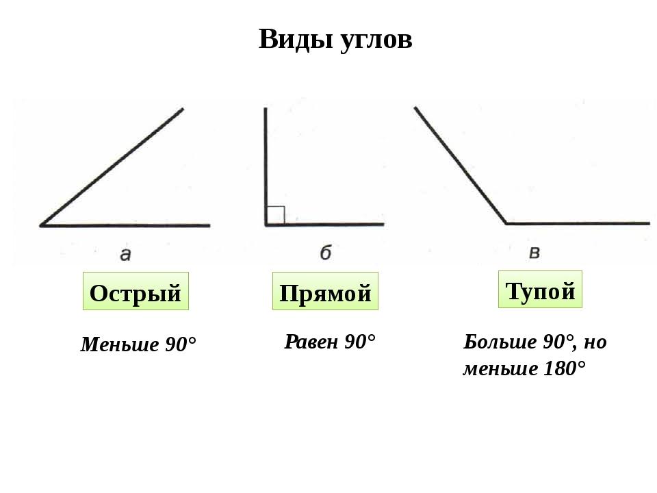 Виды углов Острый Прямой Тупой Меньше 90° Равен 90° Больше 90°, но меньше 180°