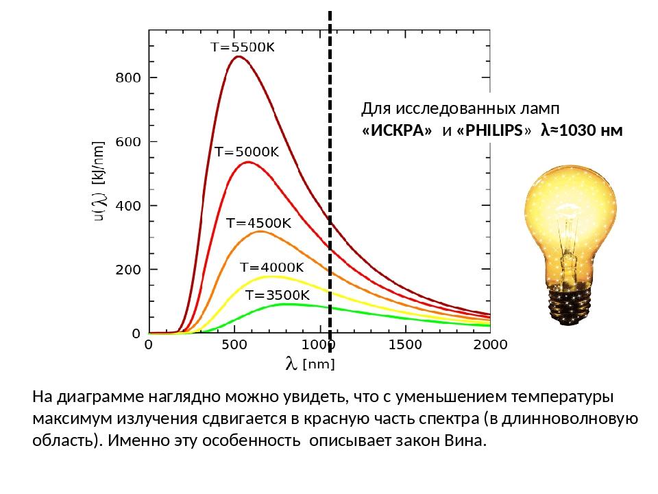 На диаграмме наглядно можно увидеть, что с уменьшением температуры максимум и...
