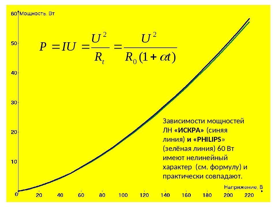 Зависимости мощностей ЛН «ИСКРА» (синяя линия) и «PНILIPS» (зелёная линия) 60...