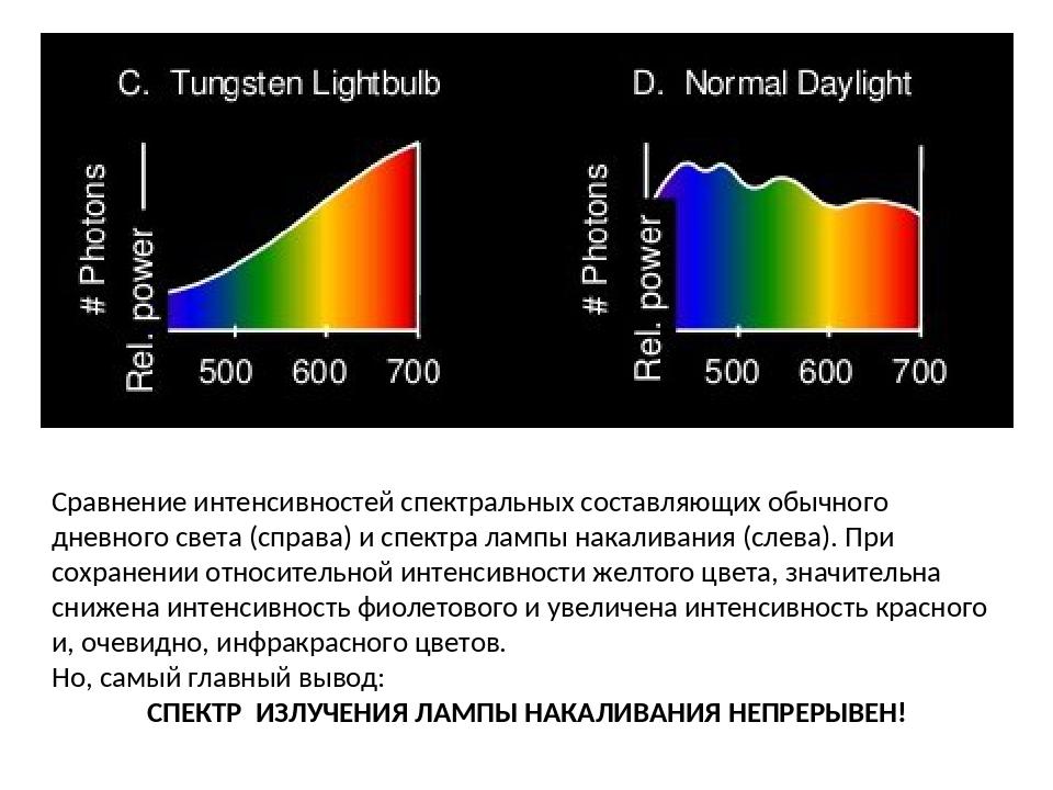 Сравнение интенсивностей спектральных составляющих обычного дневного света (с...