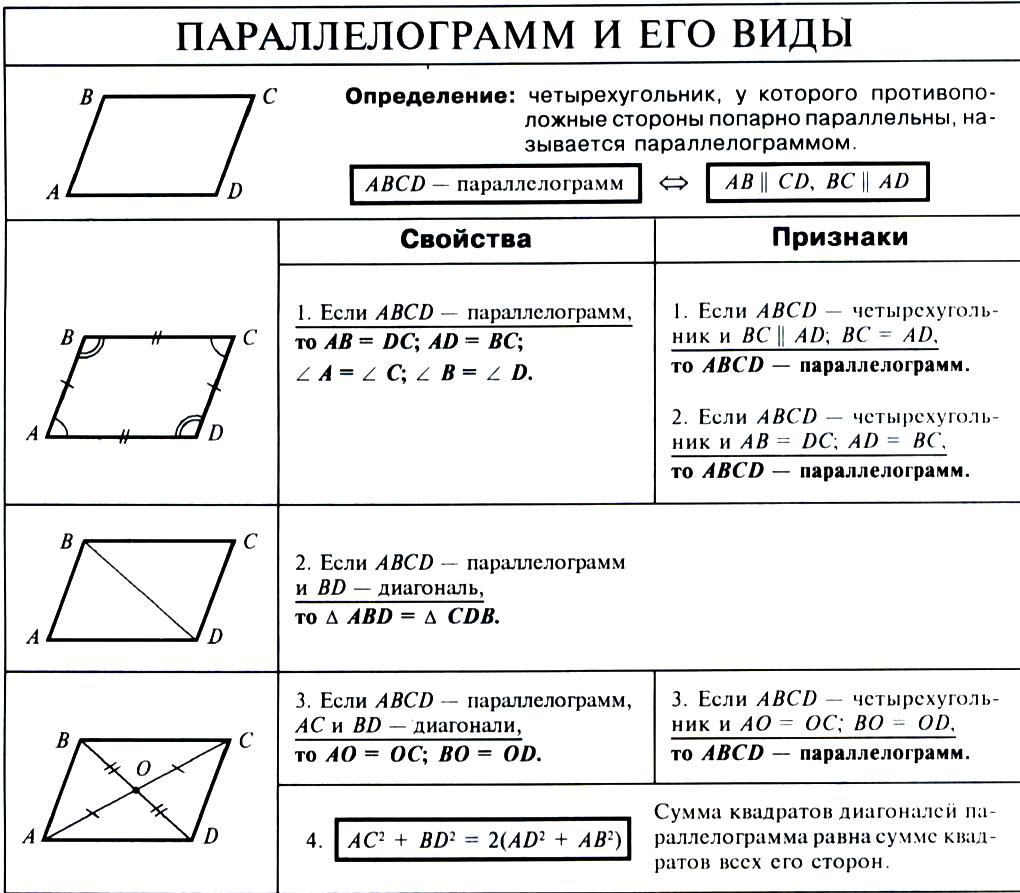 Картинки с параллелограмма