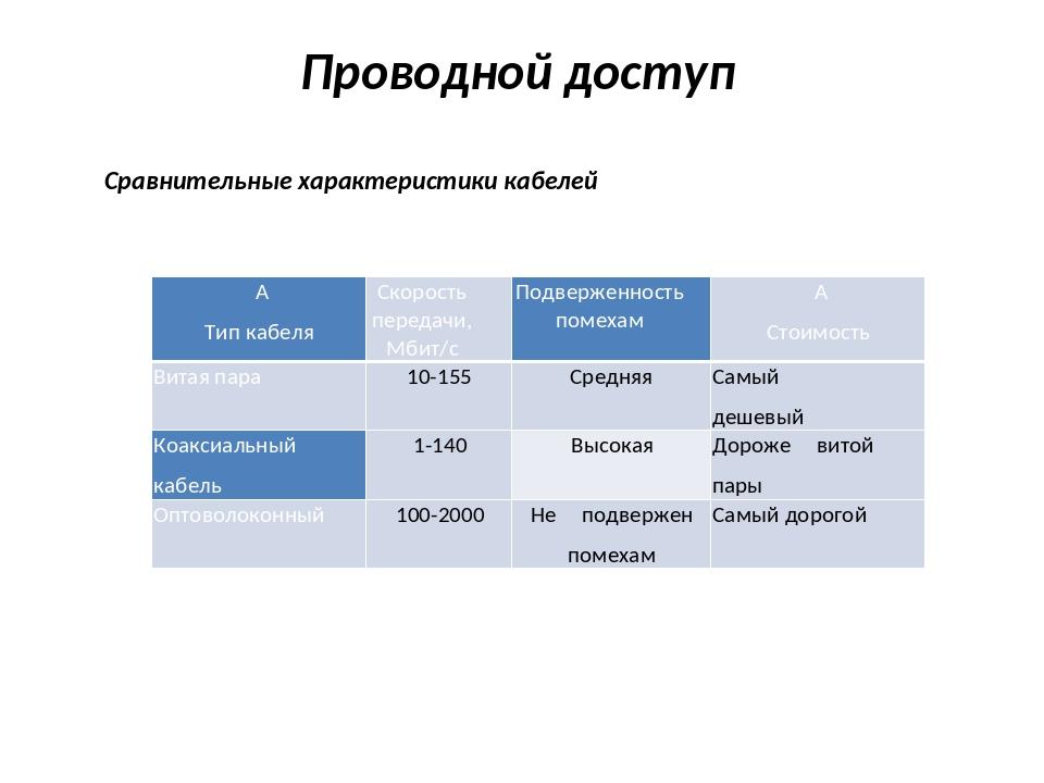 Проводной доступ Сравнительные характеристики кабелей  Тип кабеля Скорость п...