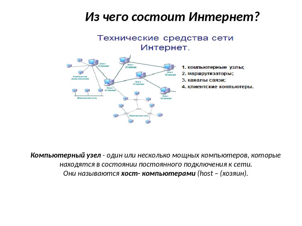 Из чего состоит Интернет? Компьютерный узел - один или несколько мощных компь...