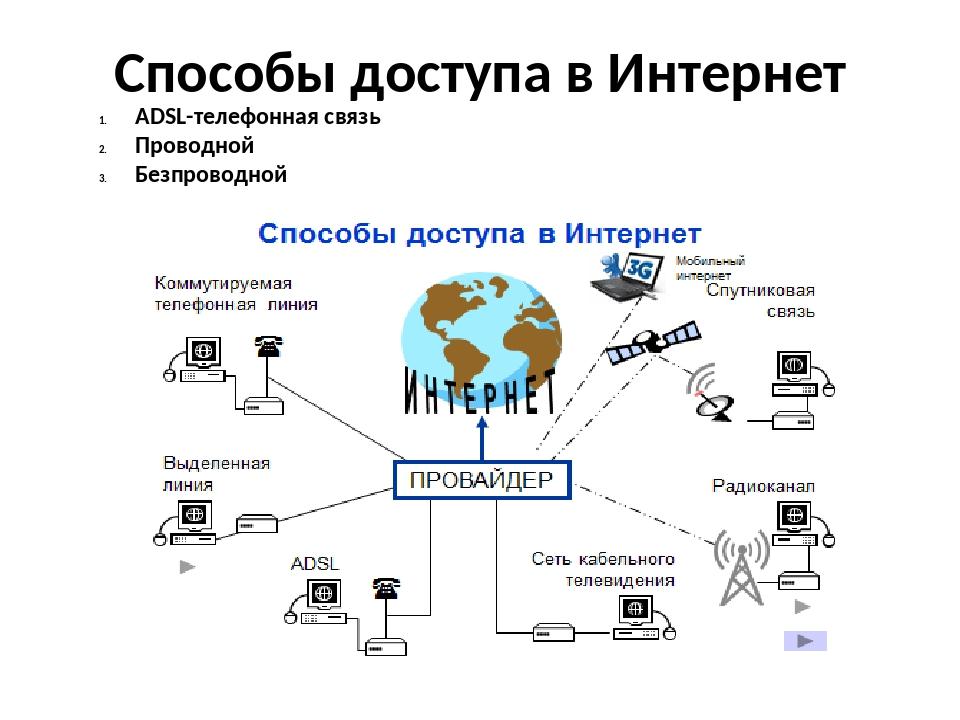Способы доступа в Интернет ADSL-телефонная связь Проводной Безпроводной