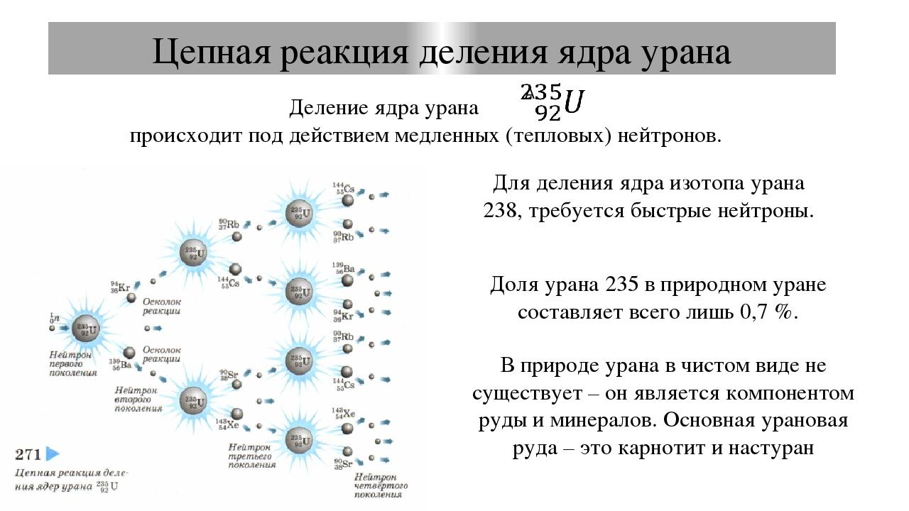 Скорость цепной реакции. Критическая масса Коэффициент размножения нейтронов...