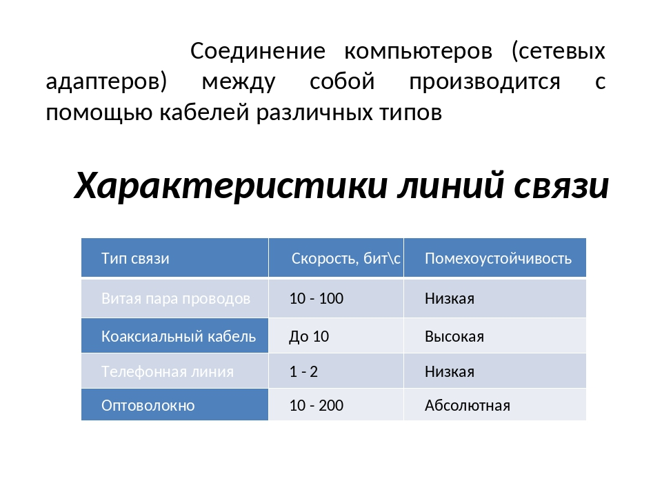 Характеристики линий связи Соединение компьютеров (сетевых адаптеров) между с...