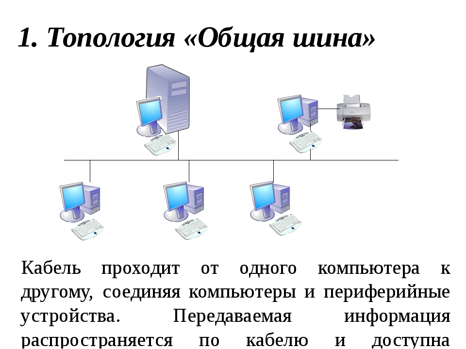 Кабель проходит от одного компьютера к другому, соединяя компьютеры и перифер...