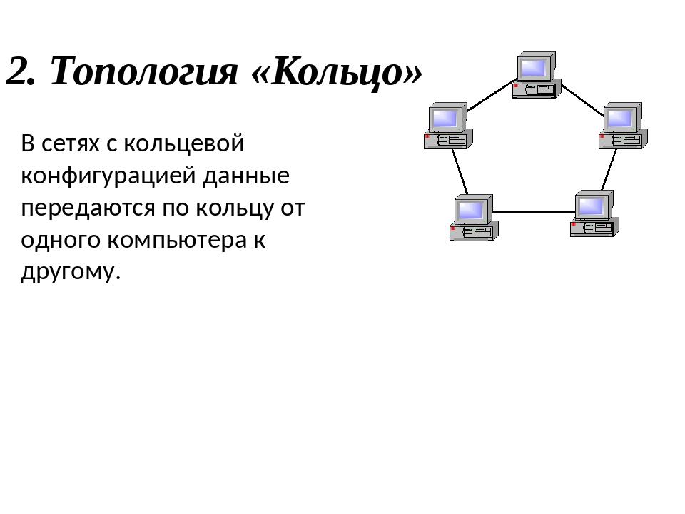 2. Топология «Кольцо» В сетях с кольцевой конфигурацией данные передаются по...