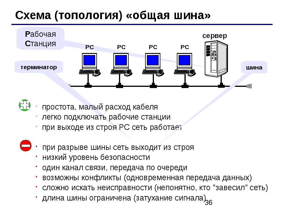 Схема (топология) «общая шина» сервер Рабочая Станция терминатор простота, м...