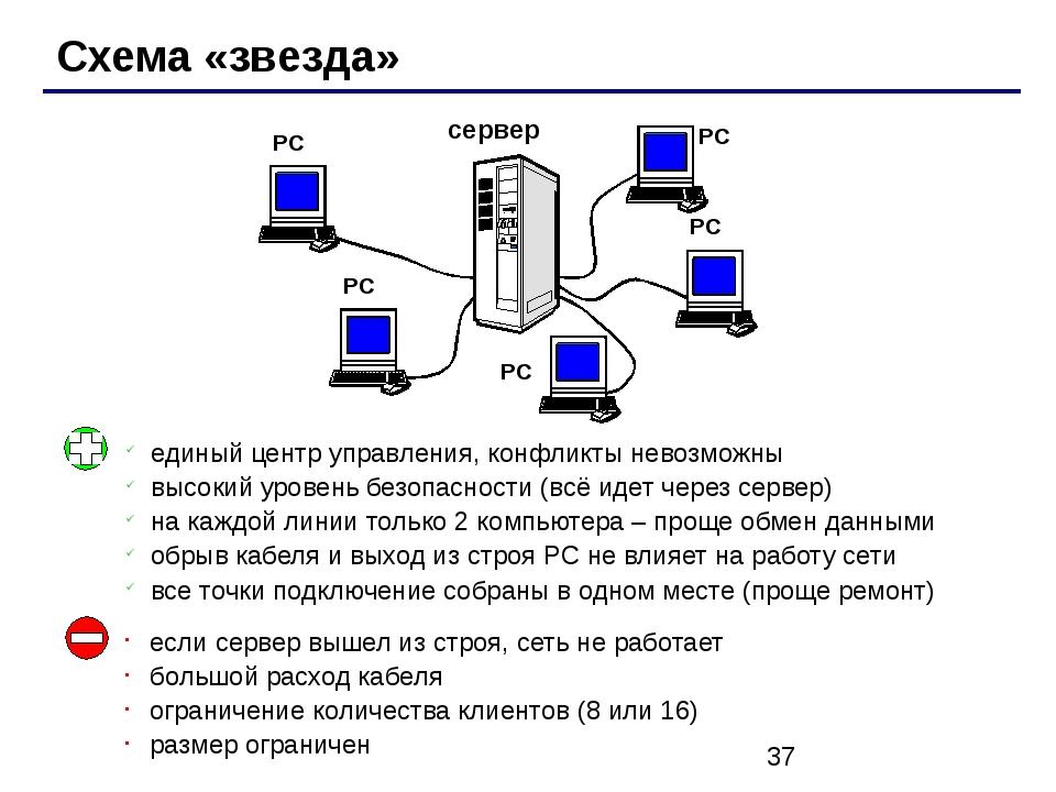 Схема «звезда» сервер РС РС РС РС РС единый центр управления, конфликты нево...