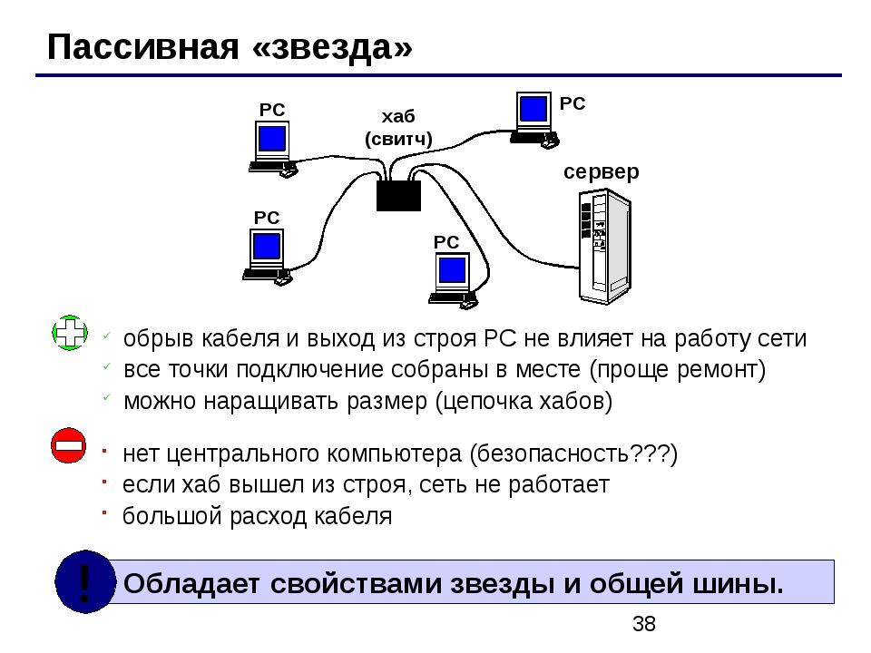 Пассивная «звезда» хаб (свитч) РС РС РС РС сервер нет центрального компьютер...