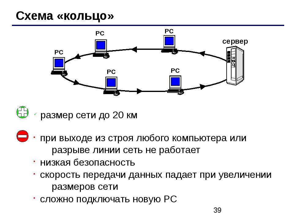 Схема «кольцо» РС РС РС РС сервер РС при выходе из строя любого компьютера и...