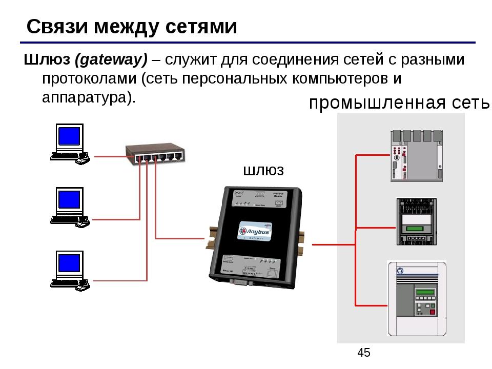 Связи между сетями Шлюз (gateway) – служит для соединения сетей с разными пр...