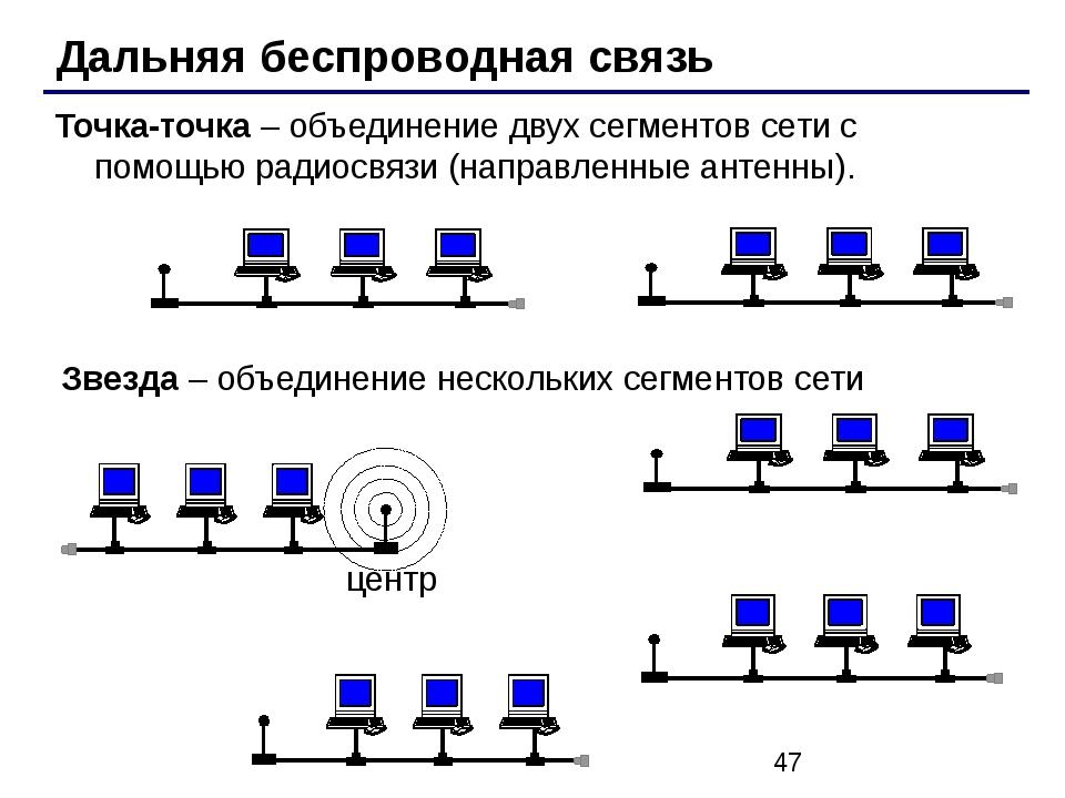 Дальняя беспроводная связь Точка-точка – объединение двух сегментов сети с п...